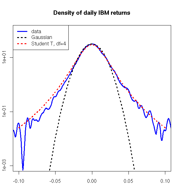 2007-10-28_log_return_distribution.png