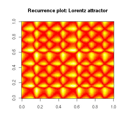 2006-08-27_Recurrence_Lorentz.png