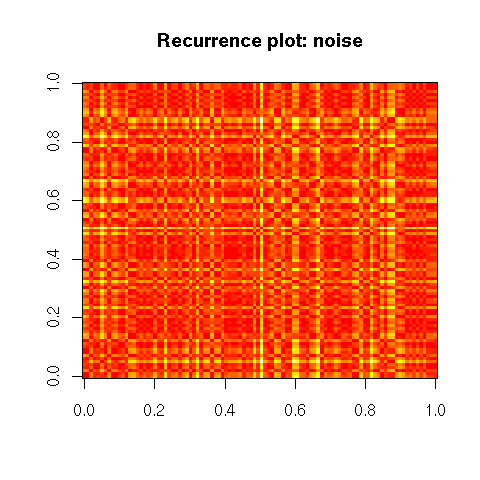 2006-08-27_Recurrence_noise.png
