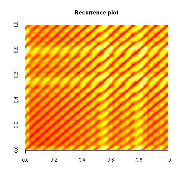 2006-08-27_Recurrence_plot_1.png