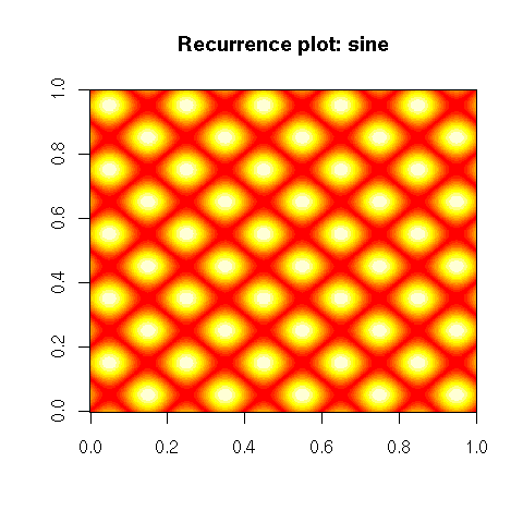 2006-08-27_Recurrence_sine.png