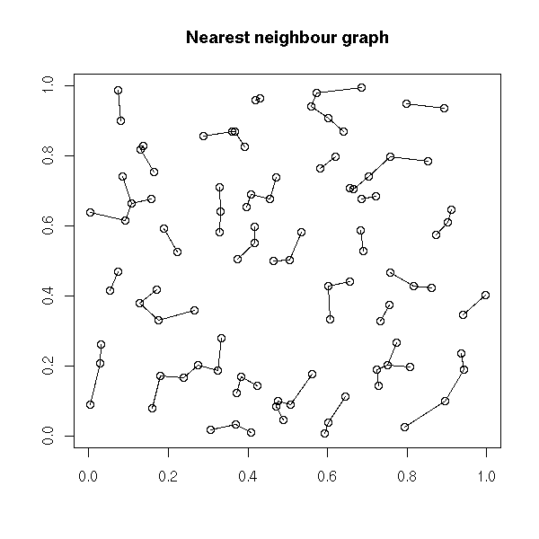 2006-08-27_nearest_neighbour.png
