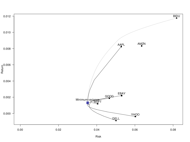 2012-06-01_Minimum_variance.png