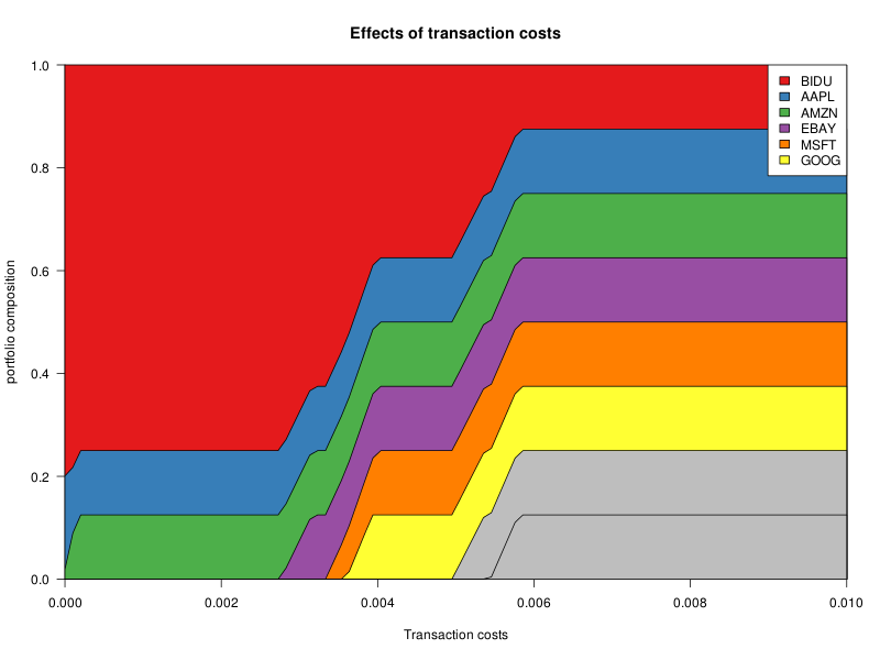 2012-06-01_Transaction_Costs.png